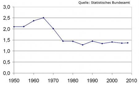 Geburtenrate in Westdeutschland